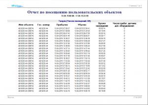 Отчёт по посещению пользовательских объектов